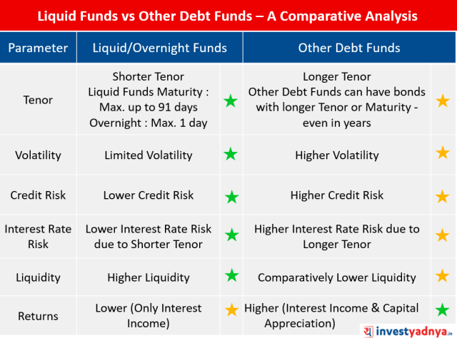 Liquid/ Overnight Funds vs Debt Funds – A Comparative Analysis