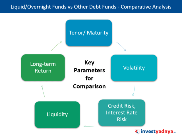 Liquid/Overnight Funds vs Other Debt Funds - Key Differentiating Parameters