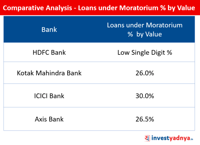 Comparative Analysis - Loans under Moratorium % by Value