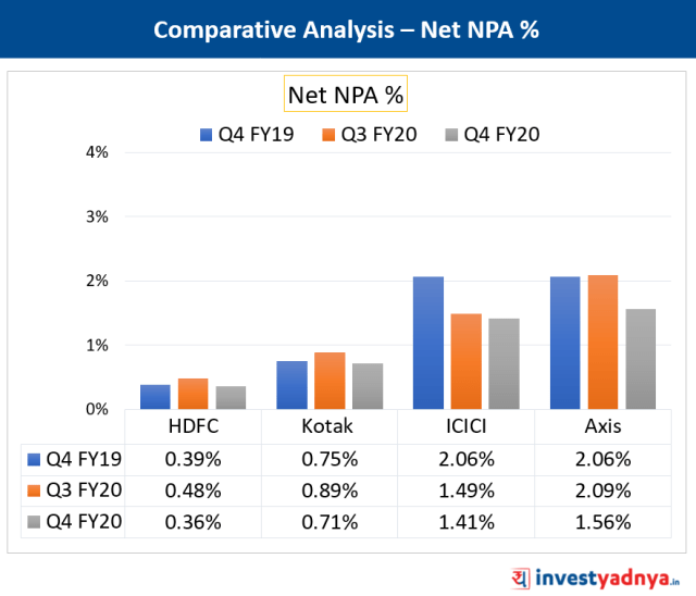 Net NPA Comparison of Major Private Banks