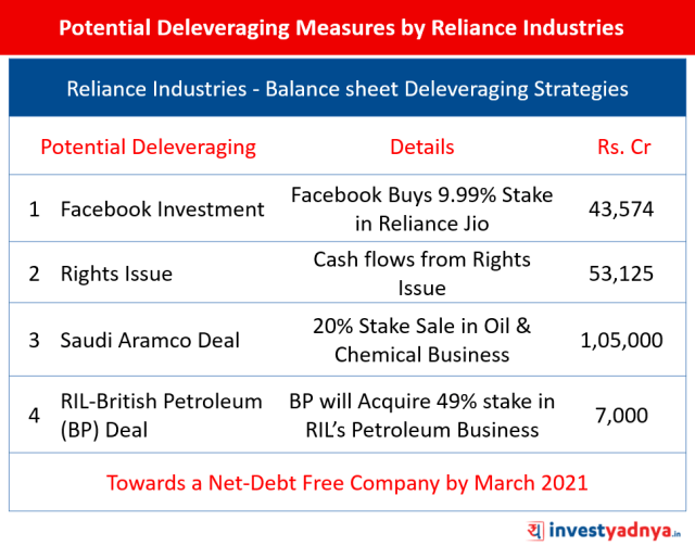 Potential Deleveraging Measures by Reliance Industries