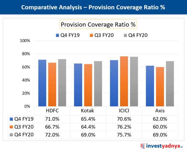 Provision Coverage Ratio Comparison of Major Private Banks