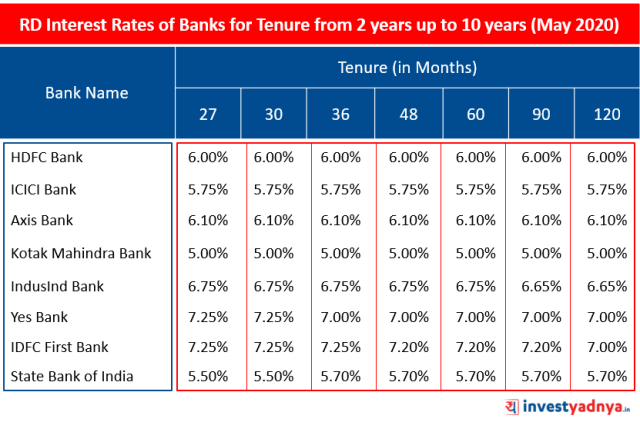 Recurring Deposit (RD) Interest Rates of Major Banks for Tenure above 2 years up to 10 years May 2020