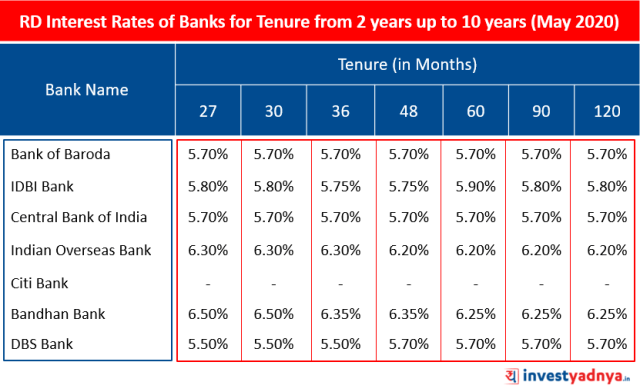 Recurring Deposit (RD) Interest Rates of Major Banks for Tenure above 2 years up to 10 years May 2020 Source : Bank Website