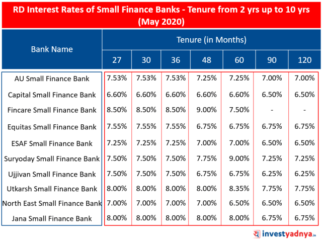 RD Interest Rates of Small Finance Banks for Tenure from 2 yrs up to 10 yrs (May 2020)