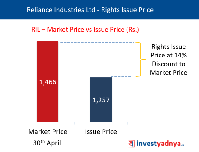 Reliance Industries Ltd - Rights Issue Price