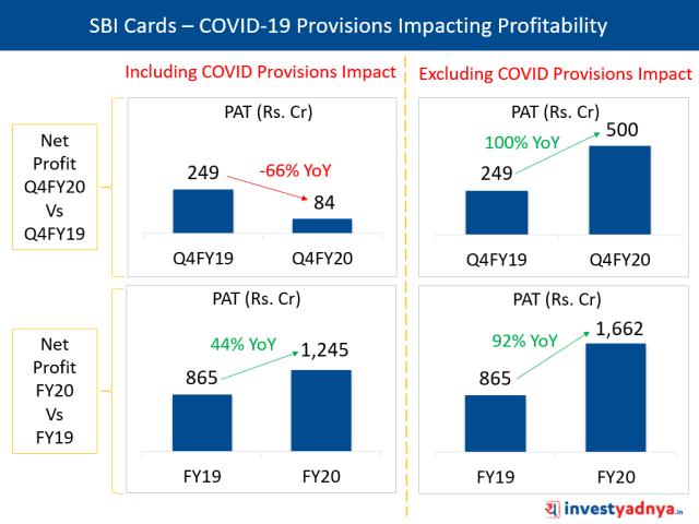 SBI Cards – COVID-19 Provisions Impacting Profitability