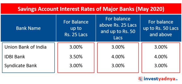 Savings Account Interest Rates of Major Banks May 2020 Source: Bank Website
