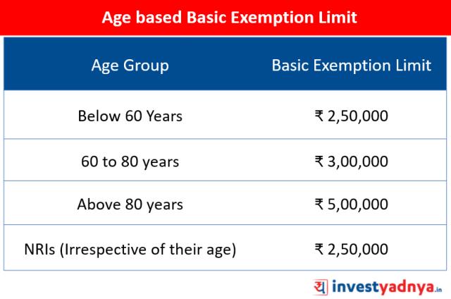 Age based Basic Exemption Limit