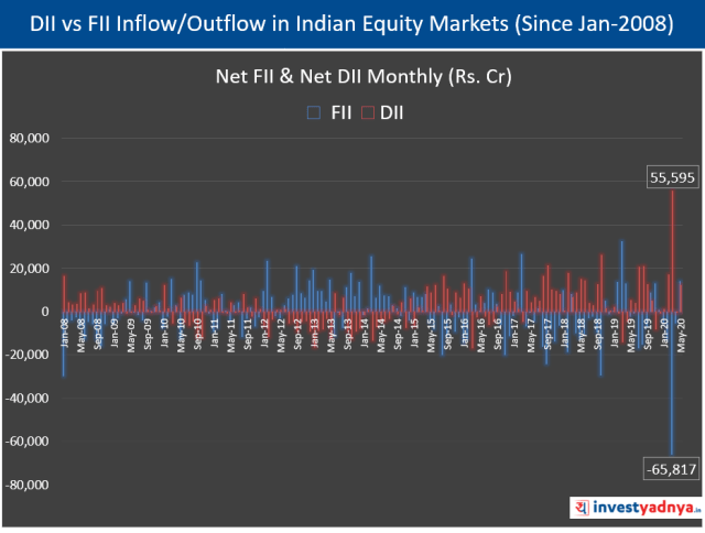 DII & FII Inflow/Outflow in Indian Equity Markets (Since Jan-2008)