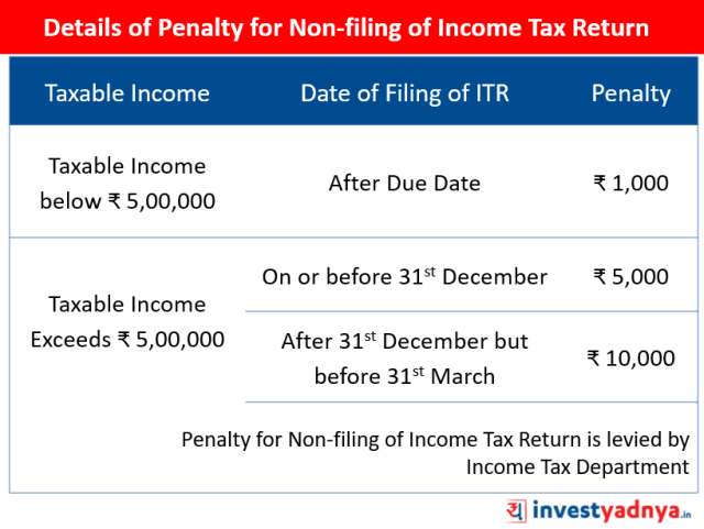 Details of Penalty for Non-filing of Income Tax Return