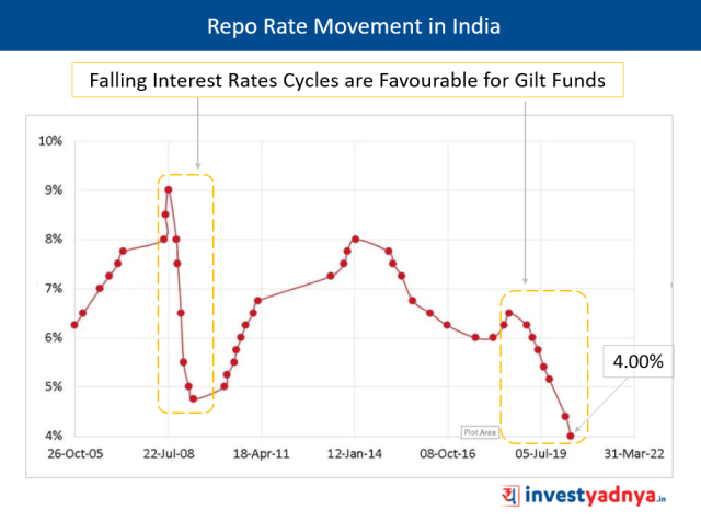 Falling Interest Rates Cycles are Favourable for Gilt Funds