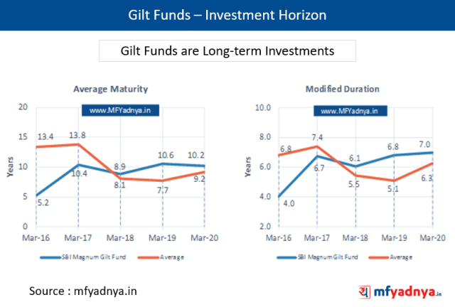 Gilt Funds - Investment Horizon