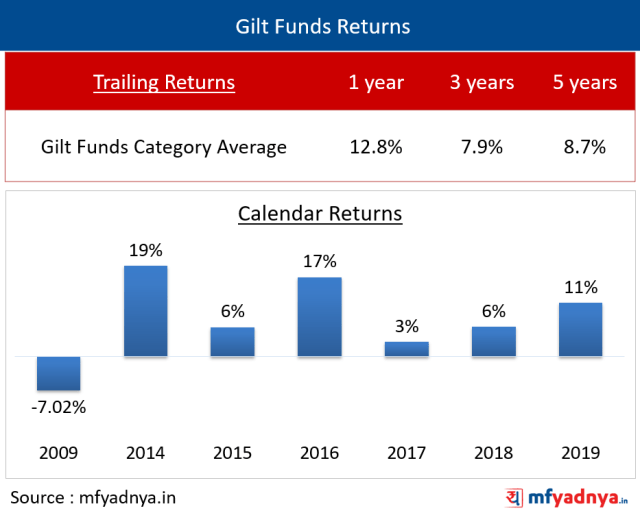 Trailing & Calendar Returns of Gilt Funds Category Average