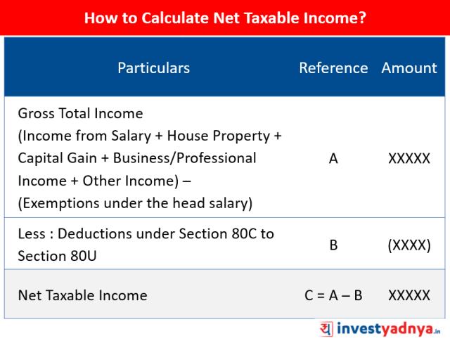 Net Taxable Income