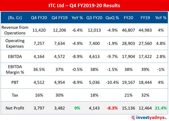 ITC Ltd Q4 FY20 Results