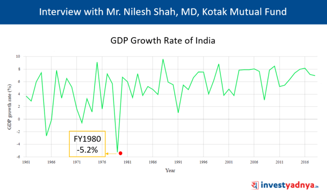 Historical GDP Growth Rate of India