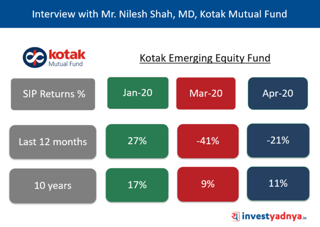 Kotak Emerging Equity Fund - Comparing SIP Returns