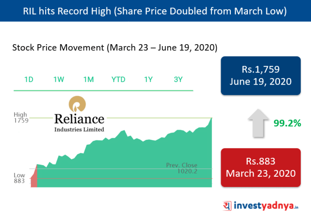 RIL Share Price Doubled from March Low