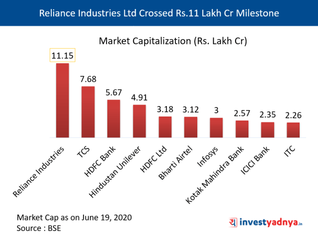 Reliance Industries Ltd - First Indian Company to Cross Rs.11 Lakh Cr Milestone