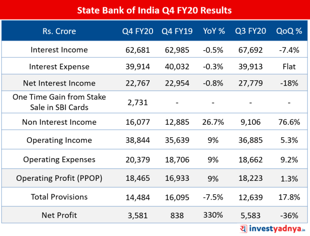 State Bank of India Q4 FY20 Results