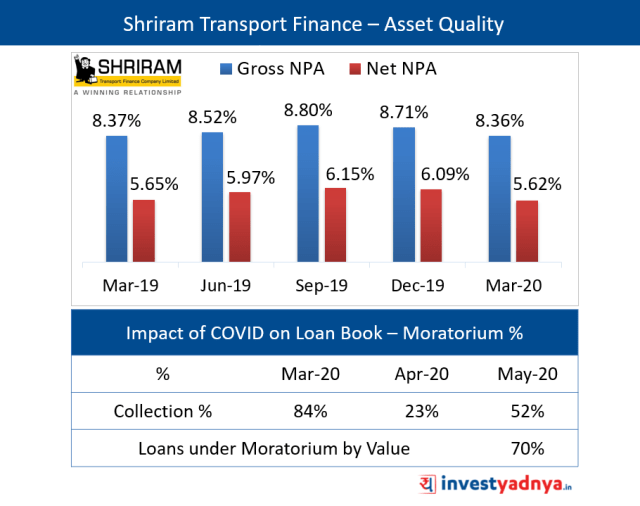 Shriram Transport Finance - Asset Quality QoQ Trend