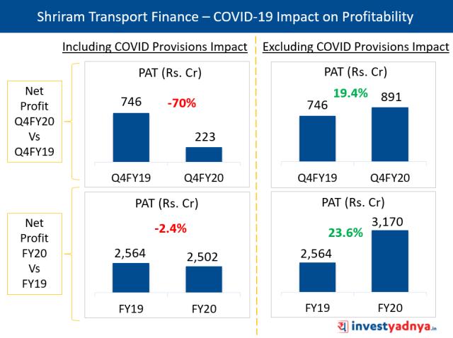 COVID Provisions Impacting Profitability of Shriram Transport Finance