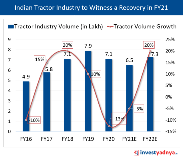 Indian Tractor Industry to Witness a Recovery in FY21