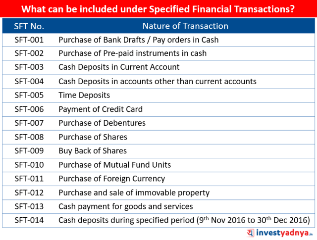 Specified Financial Transactions
