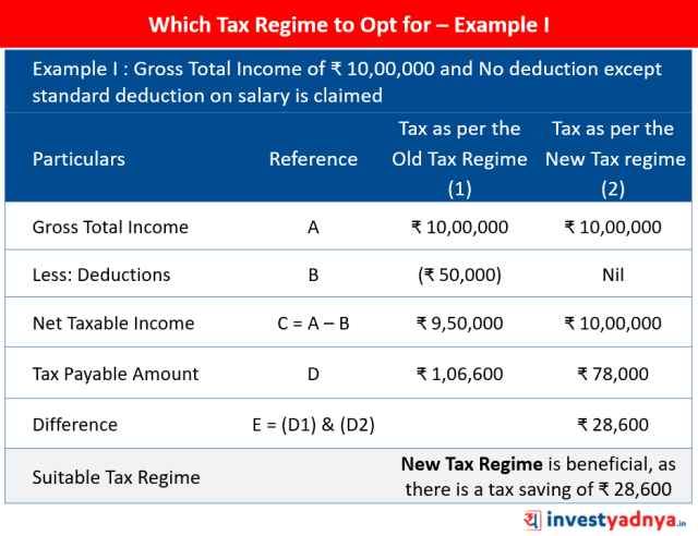Which Tax Regime to Opt for – Example I