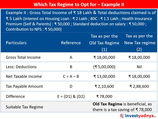 Which Tax Regime to Opt for – Example II