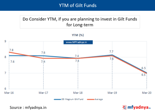 Gilt Funds - Yield to Maturity (YTM)