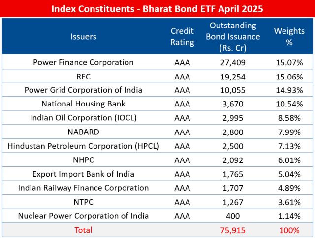 Index Constituents - NIFTY Bharat Bond Index - April 2025