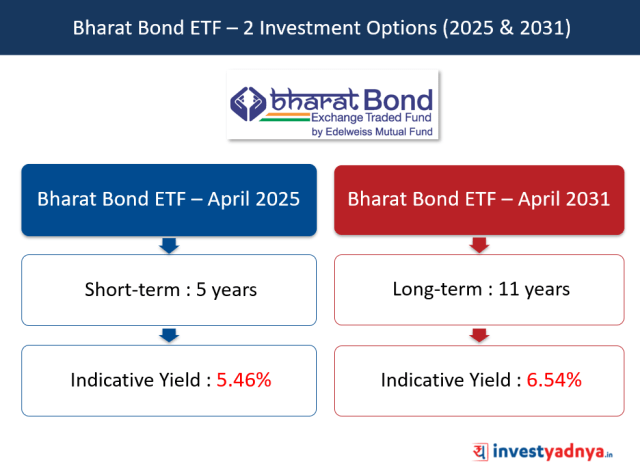 Bharat Bond ETF – 2 Investment Options (2025 & 2031)