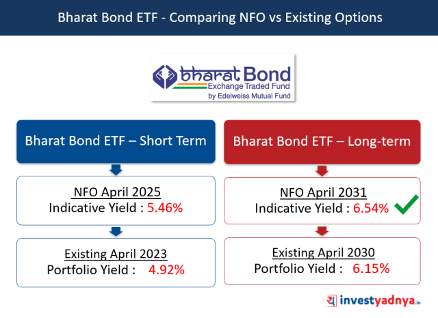 Bharat Bond ETF - Comparing NFO vs Existing Options