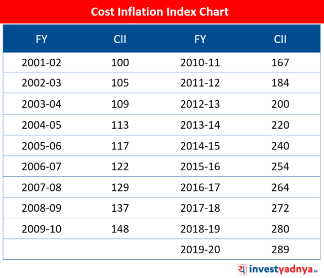 Cost Inflation Index Chart