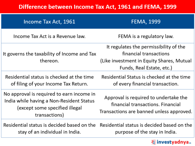 Difference between Income Tax Act, 1961 and FEMA, 1999