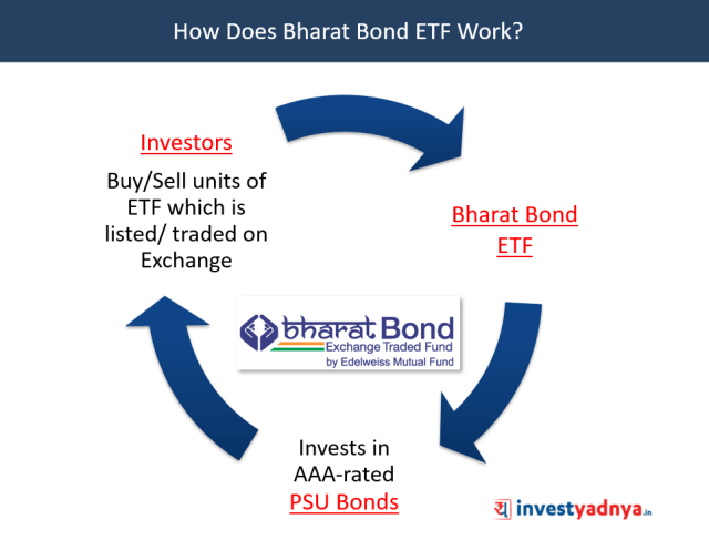How Does Bharat Bond ETF Work?