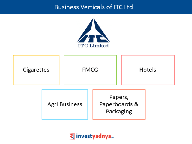 Business verticals of ITC Ltd