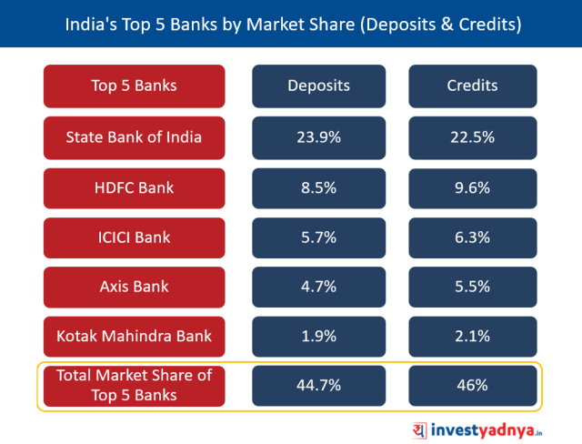 India's Top 5 Banks by Market Share