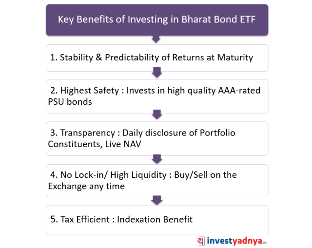 Key Benefits of Investing in Bharat Bond ETF