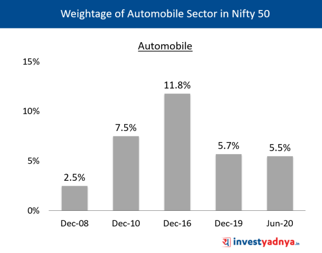 Weightage of Automobile Sector in Nifty 50