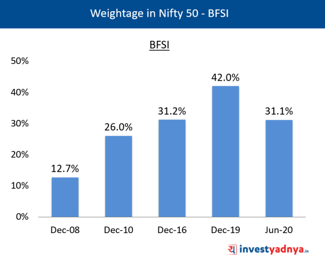 Weightage of BFSI Sector in Nifty 50