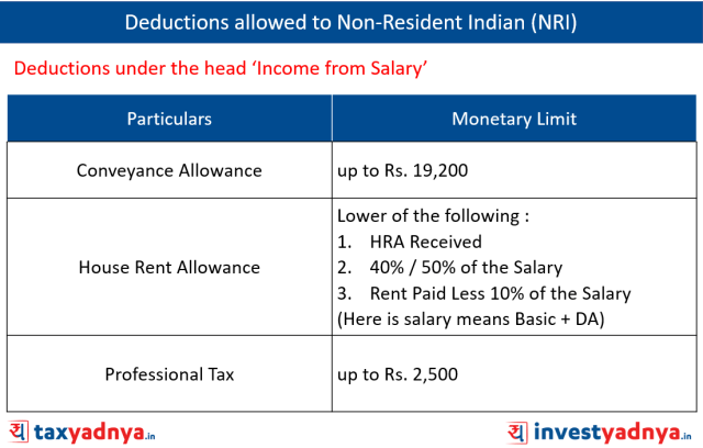 Deductions Allowed to NRIs under the head 'Income from Salary'