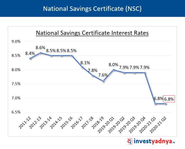 NSC Interest Rates Q2 FY2020-21