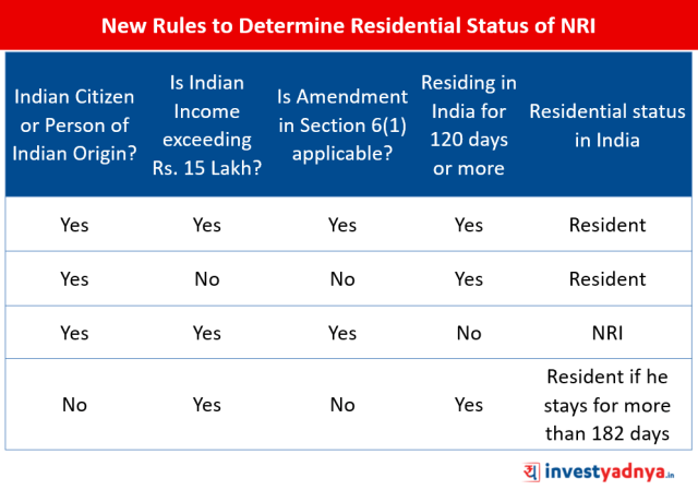 New Rules to Determine the Residential Status of NRIs