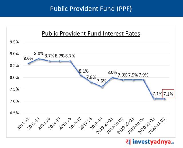 PPF Interest Rates Q2 FY2020-21