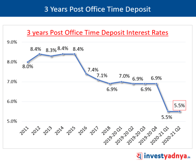 3 Years Post Office Time Deposit Interest Rates Q2 FY2020-21