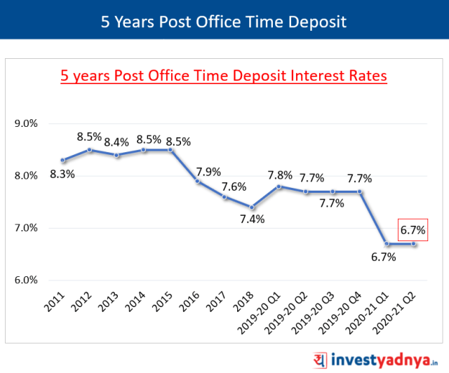 5 Years Post Office Time Deposit Interest Rates Q2 FY2020-21