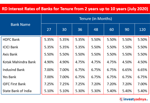 Recurring Deposit (RD) Interest Rates of Major Banks for Tenure above 2 years up to 10 years July 2020